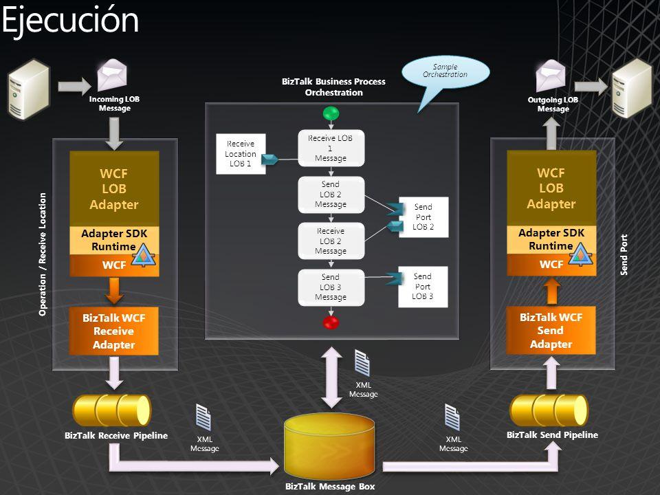 Ejecución WCF LOB Adapter SDK Runtime BizTalk WCF Receive Adapter Send