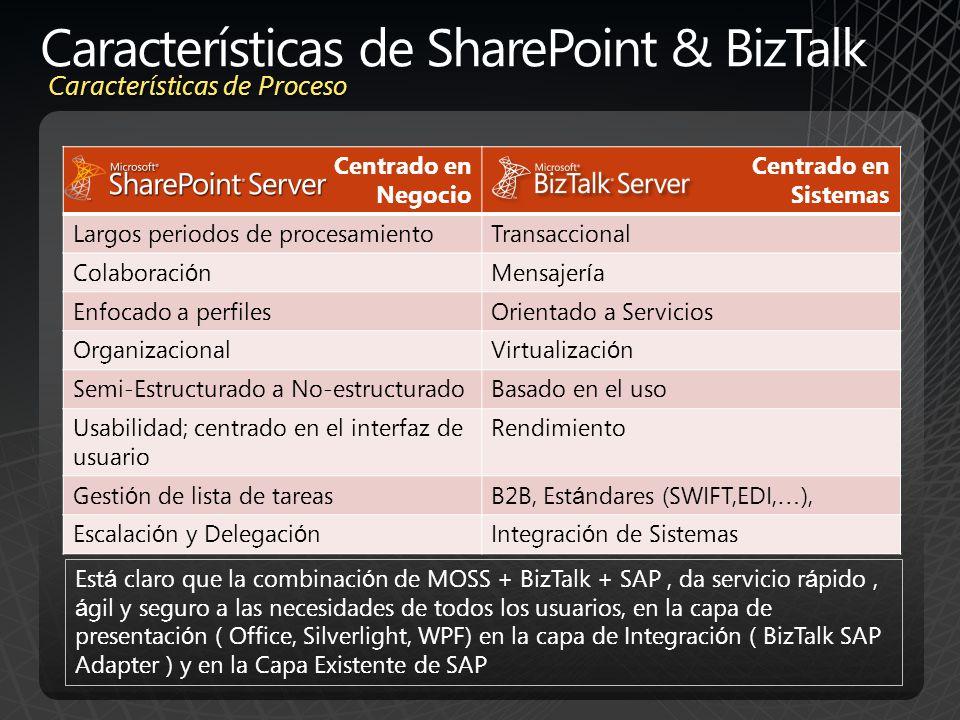 Características de SharePoint & BizTalk