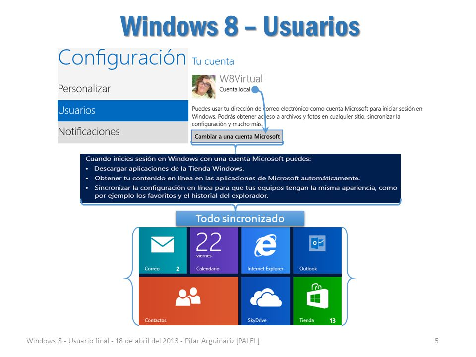 Windows 8 – Usuarios Todo sincronizado