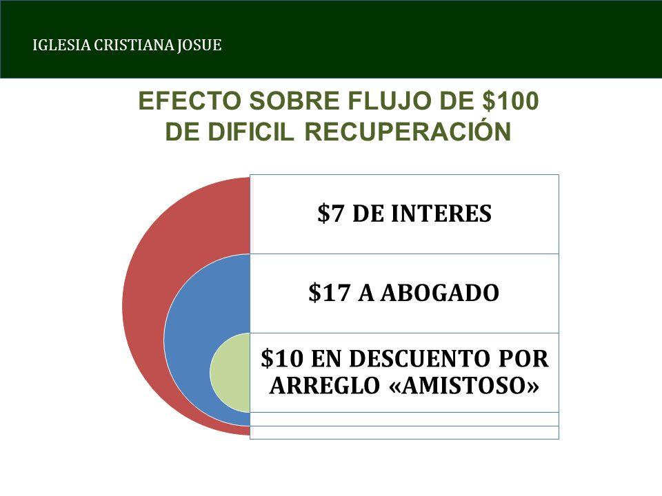EFECTO SOBRE FLUJO DE $100 DE DIFICIL RECUPERACIÓN