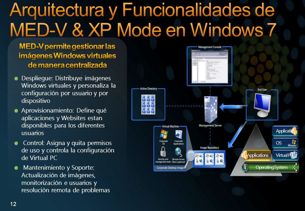 Arquitectura y Funcionalidades de MED-V & XP Mode en Windows 7