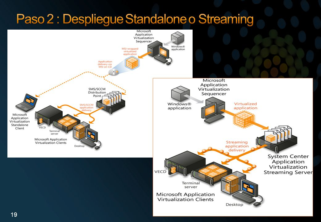 Paso 2 : Despliegue Standalone o Streaming