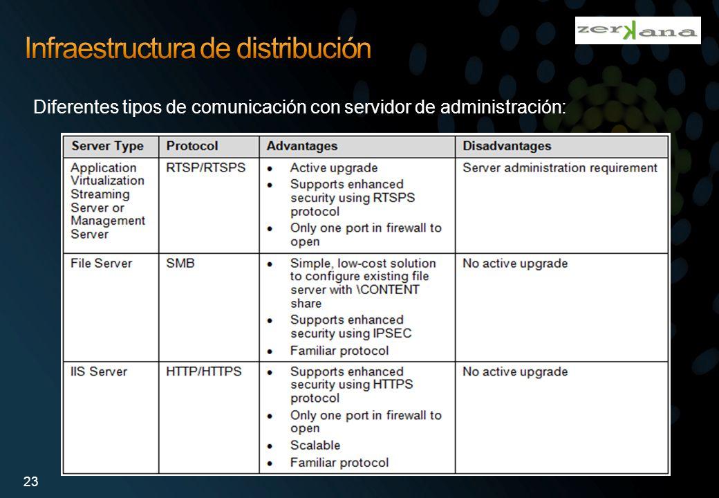 Infraestructura de distribución