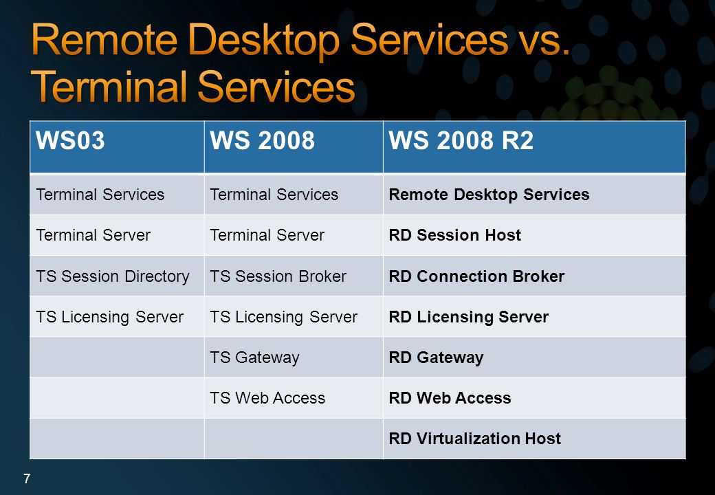 Remote Desktop Services vs. Terminal Services