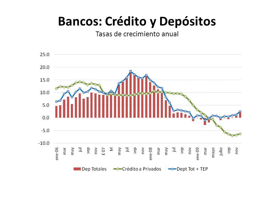 Bancos: Crédito y Depósitos Tasas de crecimiento anual