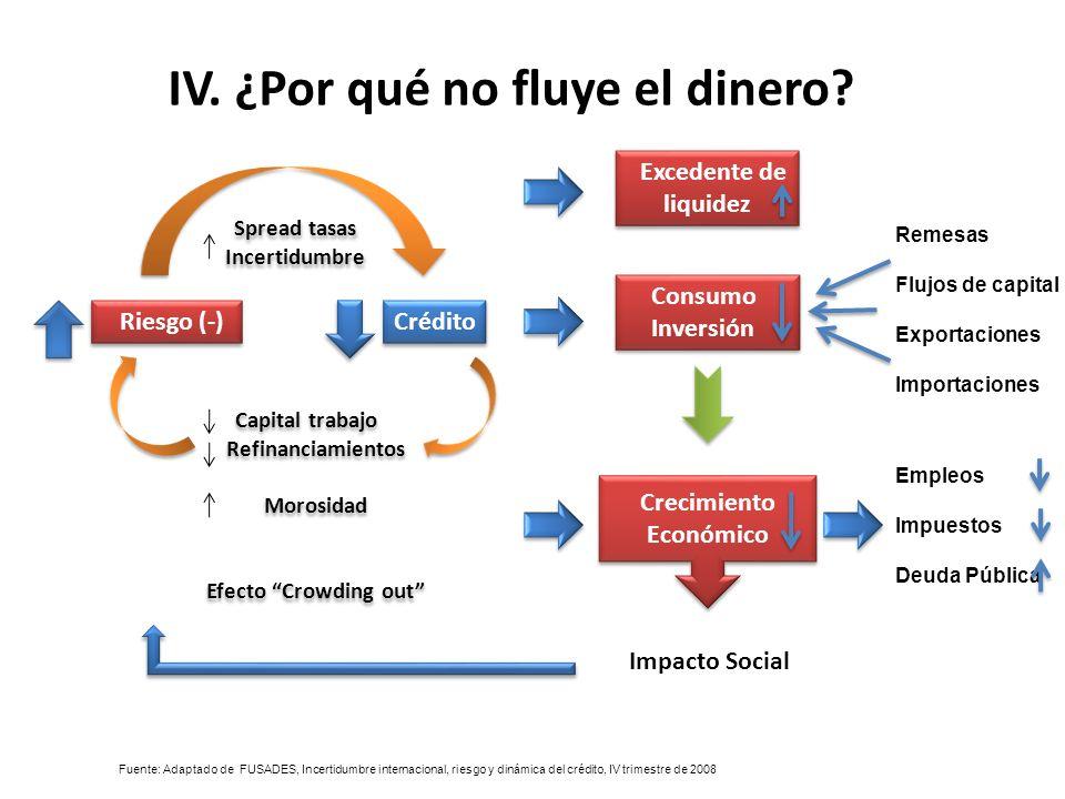 IV. ¿Por qué no fluye el dinero Crecimiento Económico