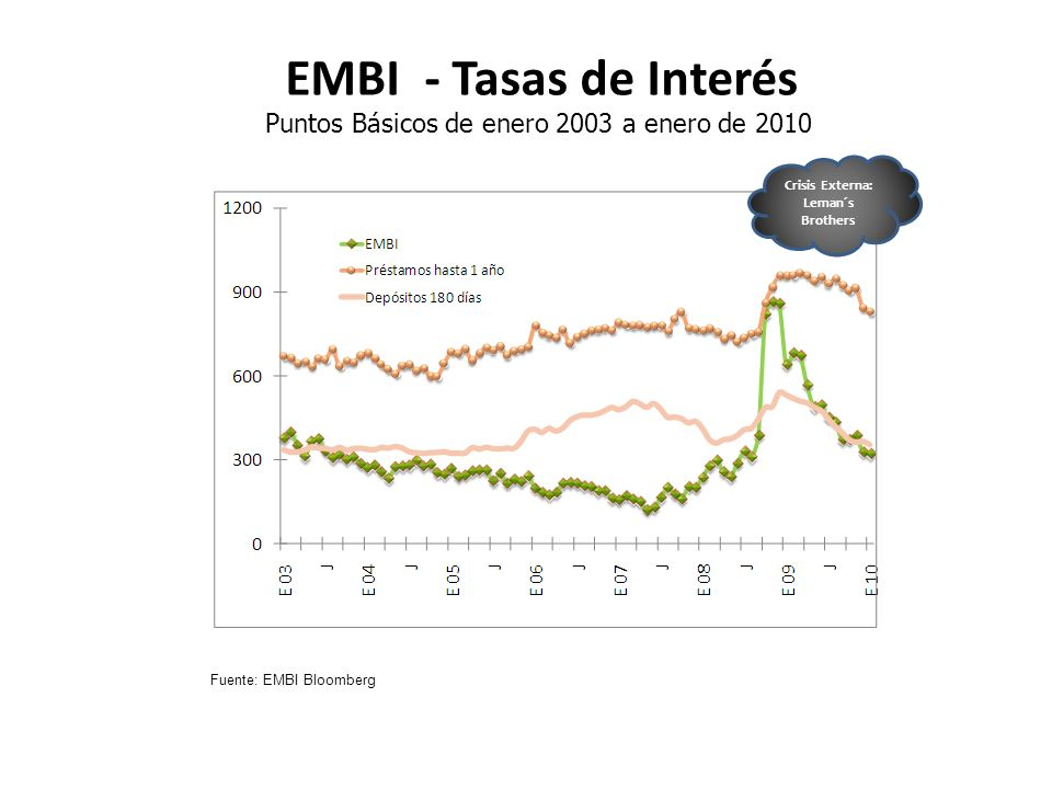 EMBI - Tasas de Interés Puntos Básicos de enero 2003 a enero de 2010