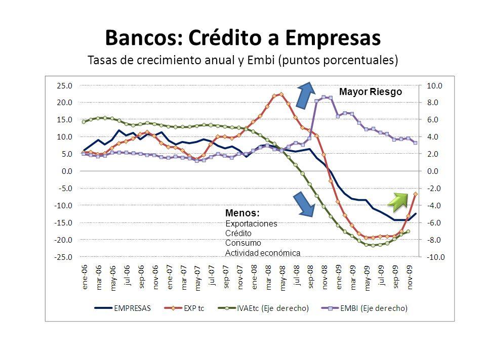 Bancos: Crédito a Empresas Tasas de crecimiento anual y Embi (puntos porcentuales)
