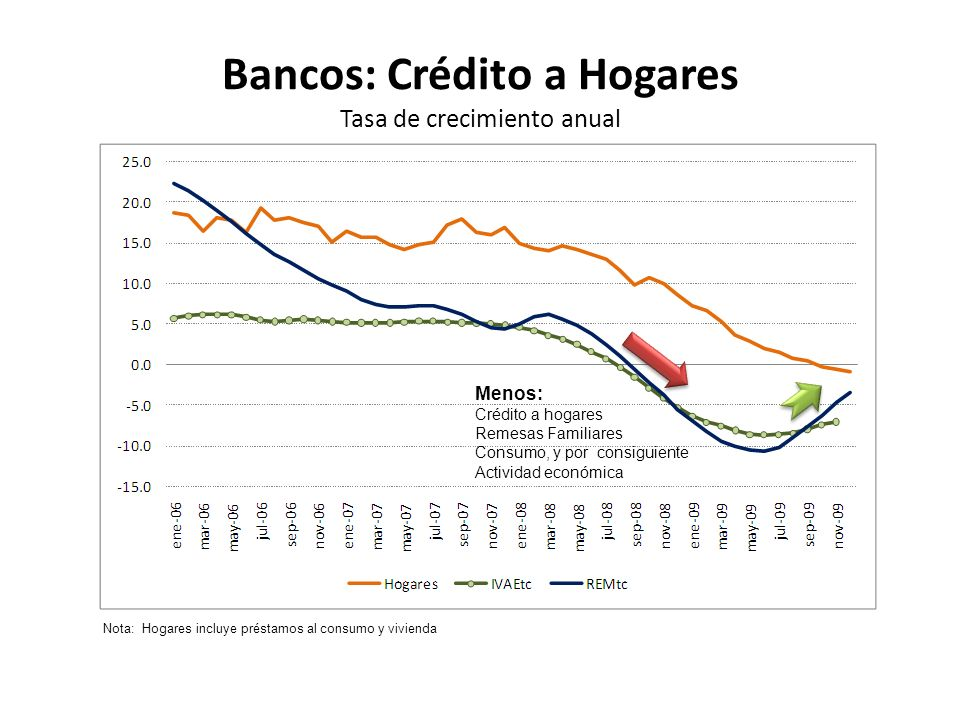Bancos: Crédito a Hogares Tasa de crecimiento anual