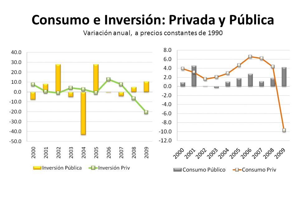Consumo e Inversión: Privada y Pública