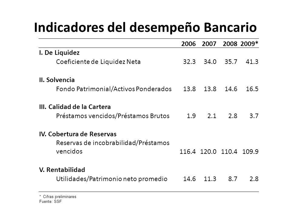 Indicadores del desempeño Bancario