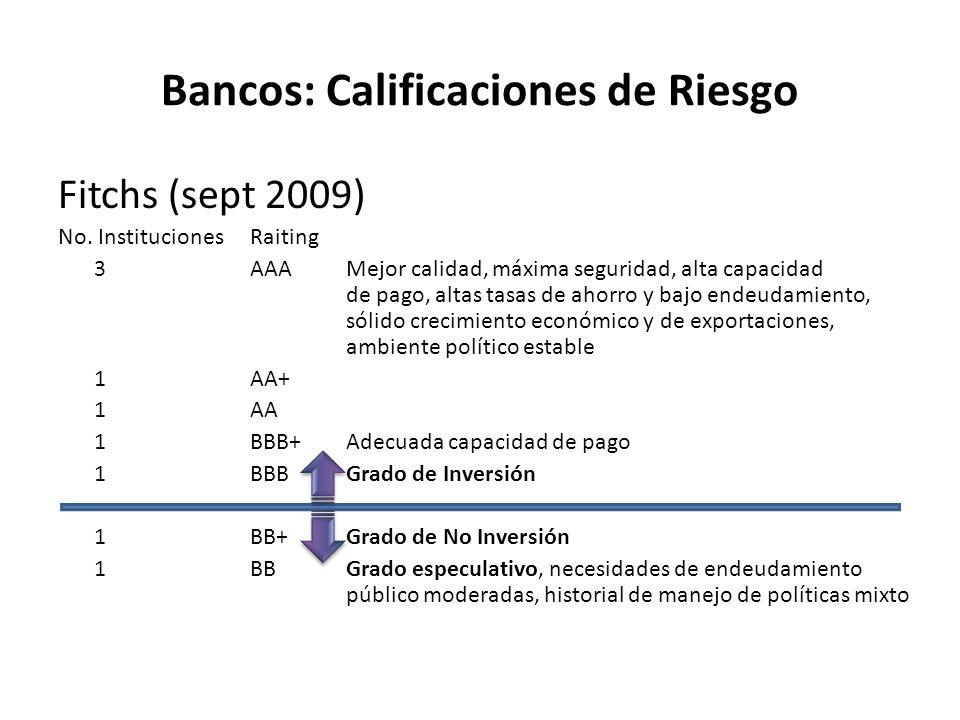 Bancos: Calificaciones de Riesgo