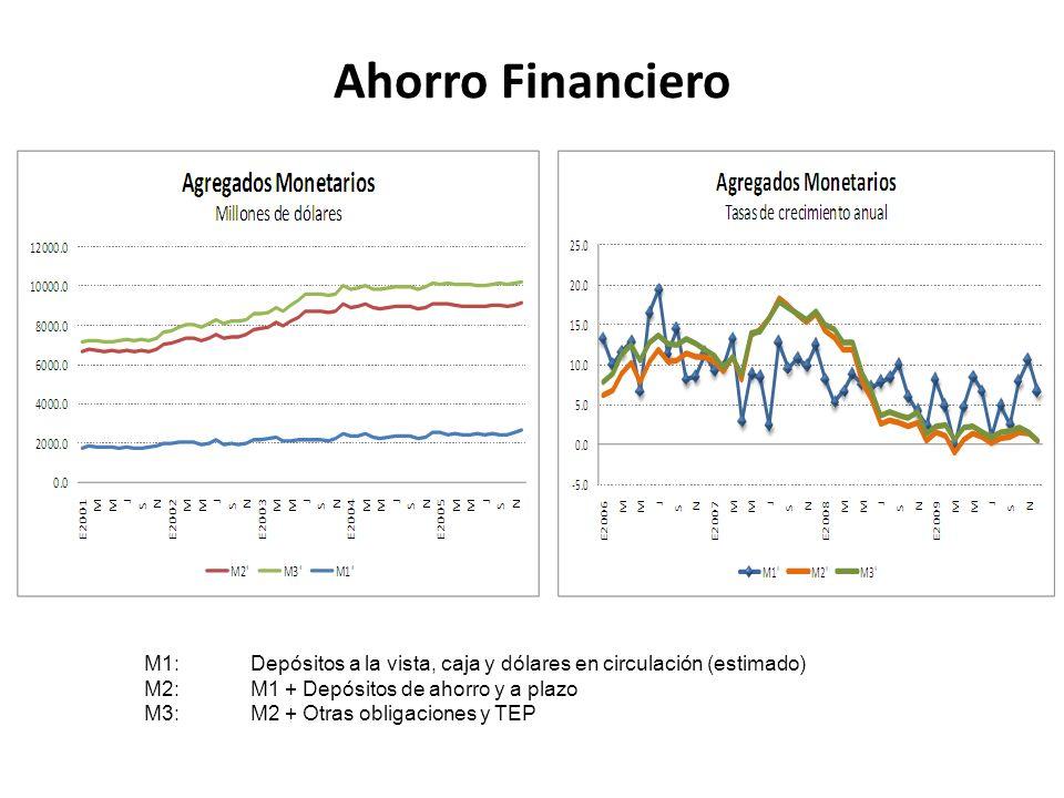 Ahorro Financiero M1: Depósitos a la vista, caja y dólares en circulación (estimado) M2: M1 + Depósitos de ahorro y a plazo.