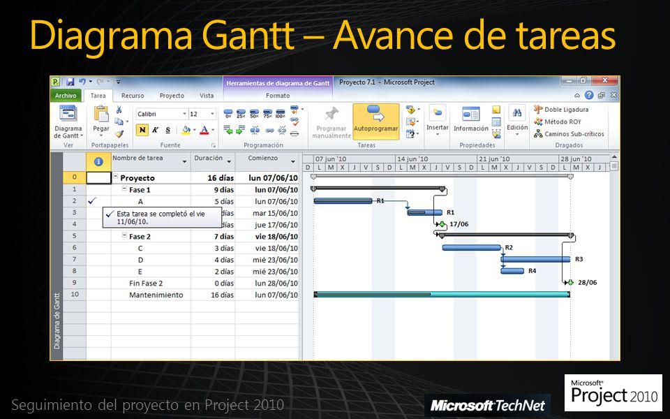 Diagrama Gantt – Avance de tareas