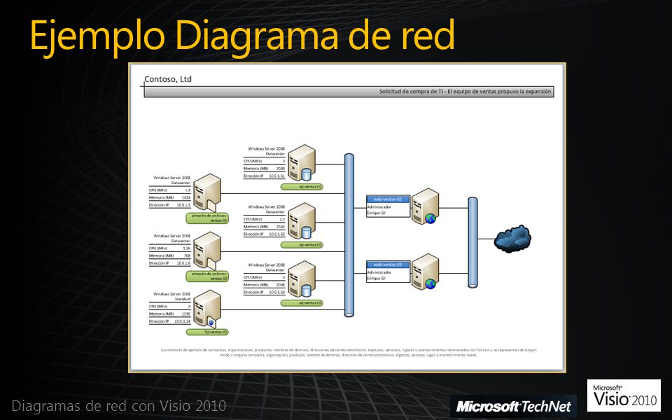 Ejemplo Diagrama de red