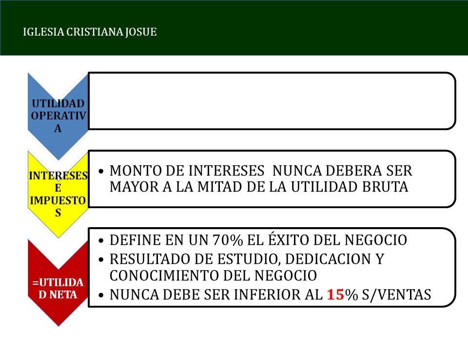 DEFINE EN UN 70% EL ÉXITO DEL NEGOCIO