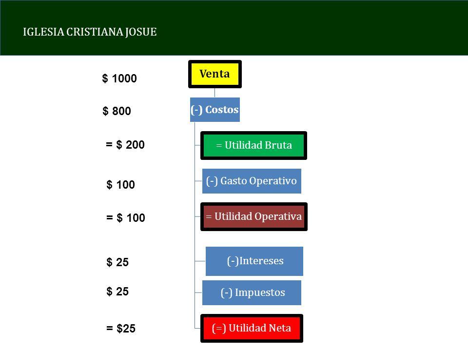 Venta $ 1000 $ 800 = $ 200 $ 100 = $ 100 $ 25 $ 25 = $25 (-) Costos