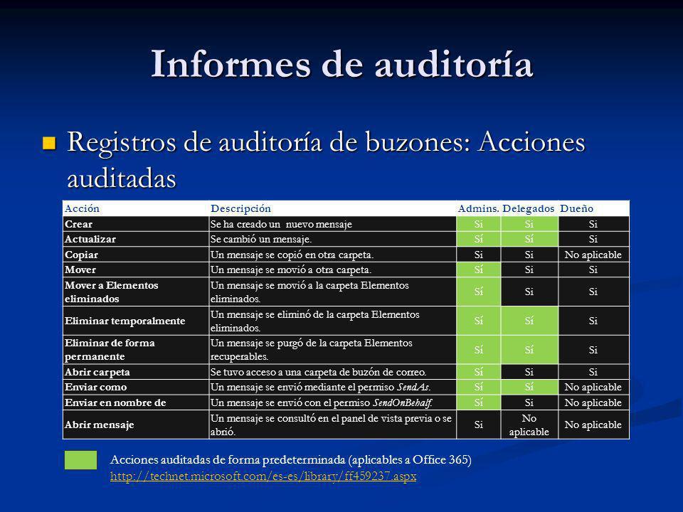 Informes de auditoría Registros de auditoría de buzones: Acciones auditadas. Acción. Descripción.