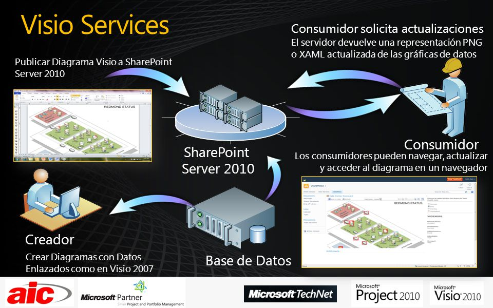Visio Services Consumidor SharePoint Server 2010 Creador Base de Datos