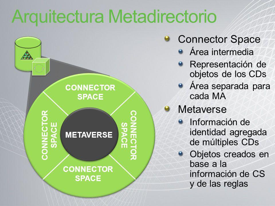 Arquitectura Metadirectorio