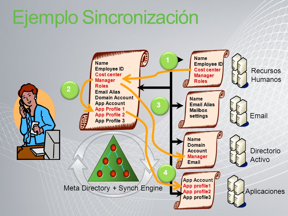 Ejemplo Sincronización