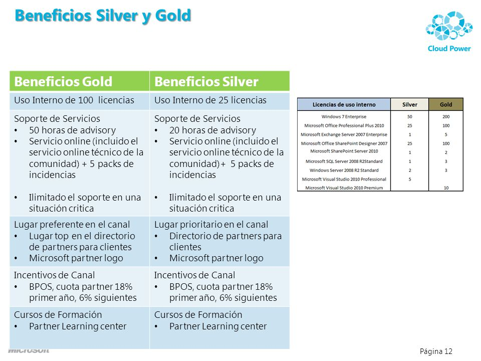 Beneficios Silver y Gold