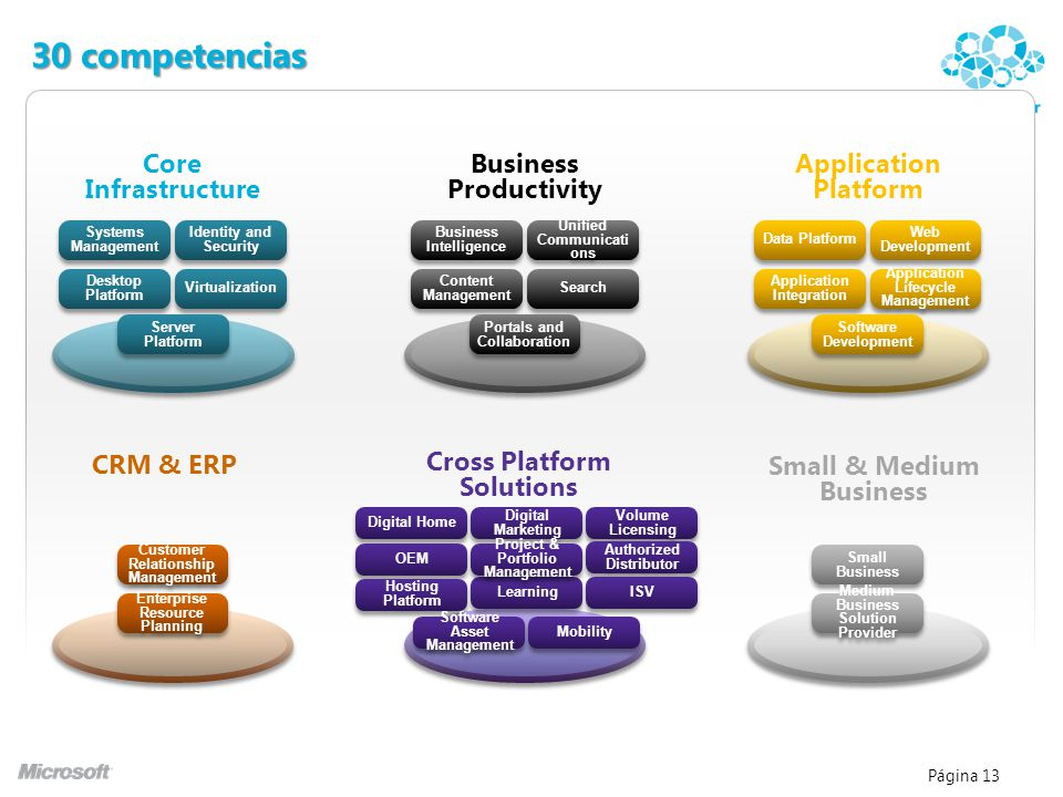 30 competencias Core Infrastructure Business Productivity
