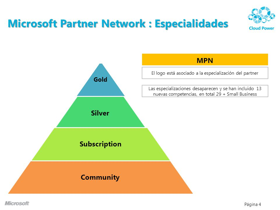 Microsoft Partner Network : Especialidades