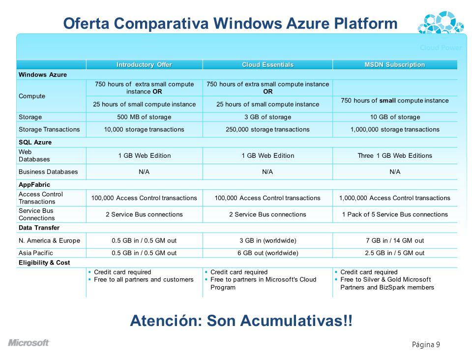 Oferta Comparativa Windows Azure Platform Atención: Son Acumulativas!!