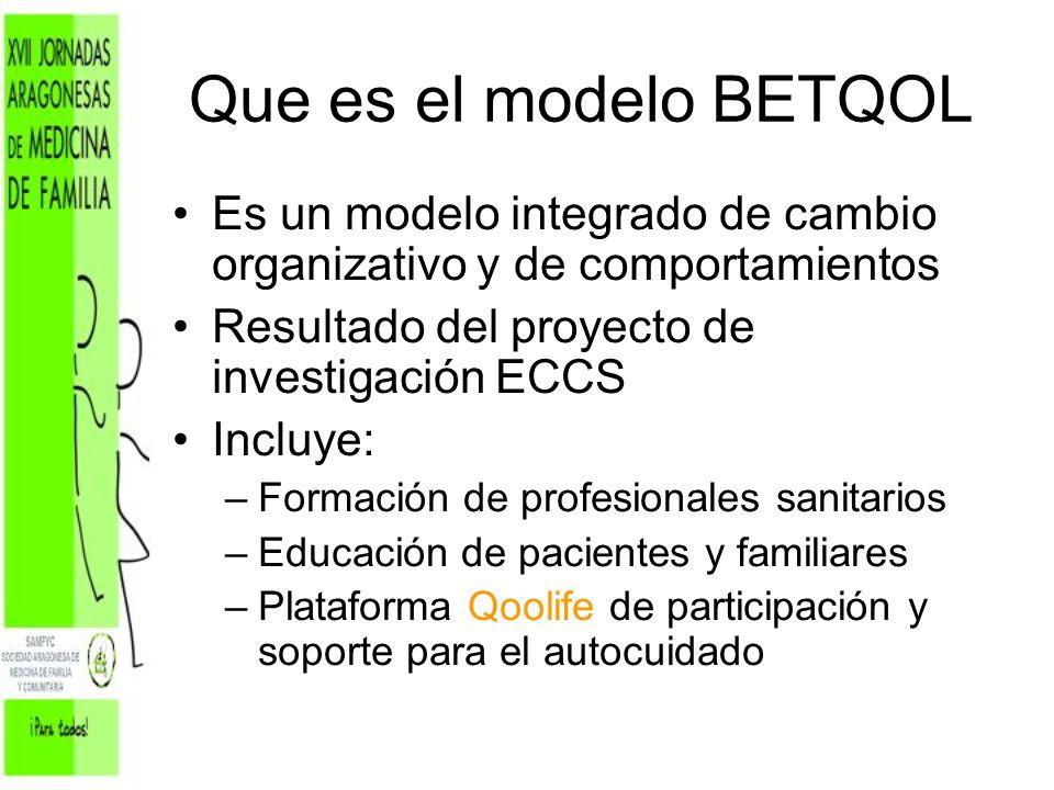 Que es el modelo BETQOL Es un modelo integrado de cambio organizativo y de comportamientos. Resultado del proyecto de investigación ECCS.