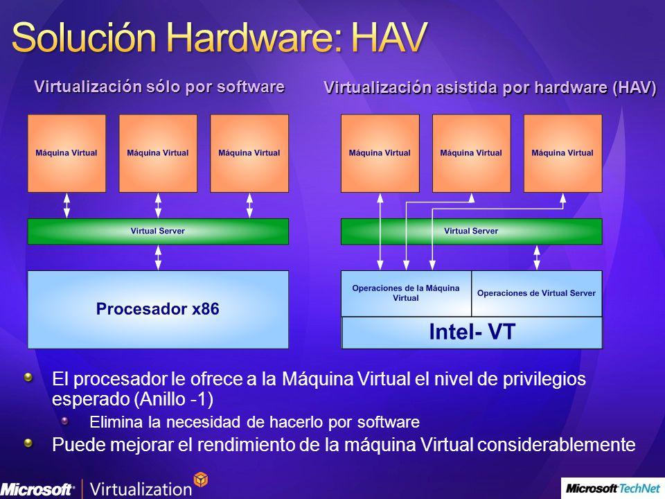 Solución Hardware: HAV
