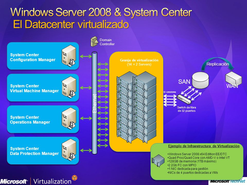 Windows Server 2008 & System Center El Datacenter virtualizado