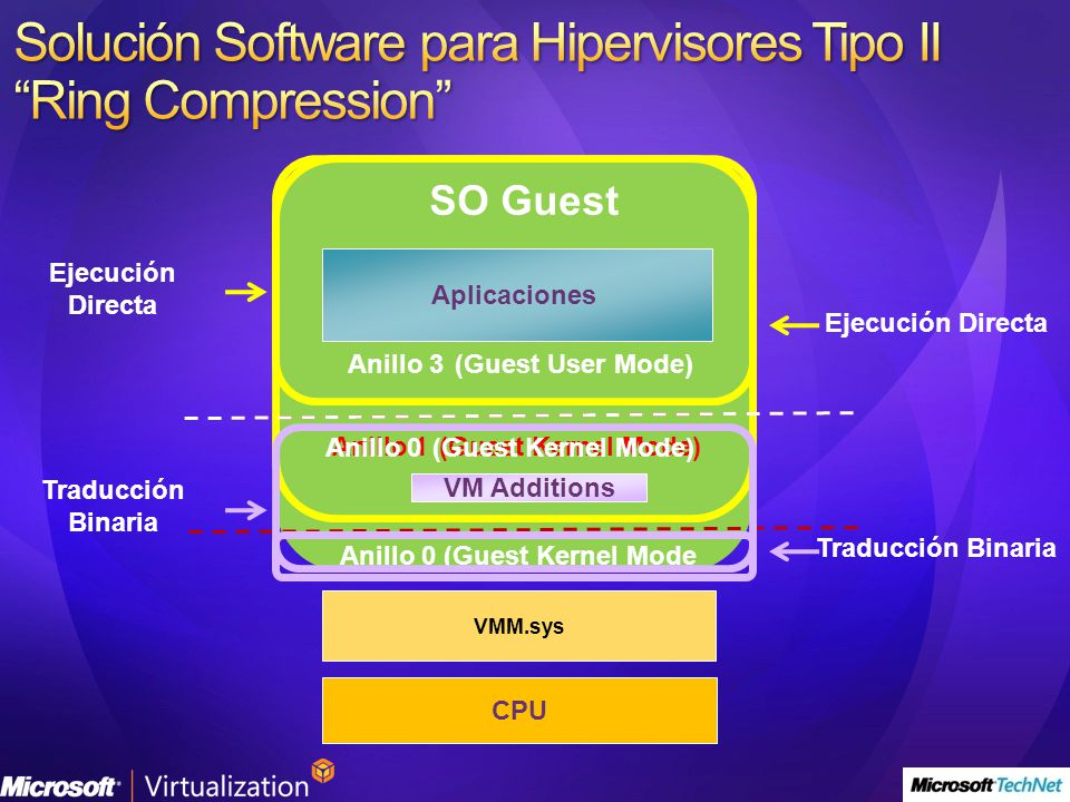 Solución Software para Hipervisores Tipo II Ring Compression