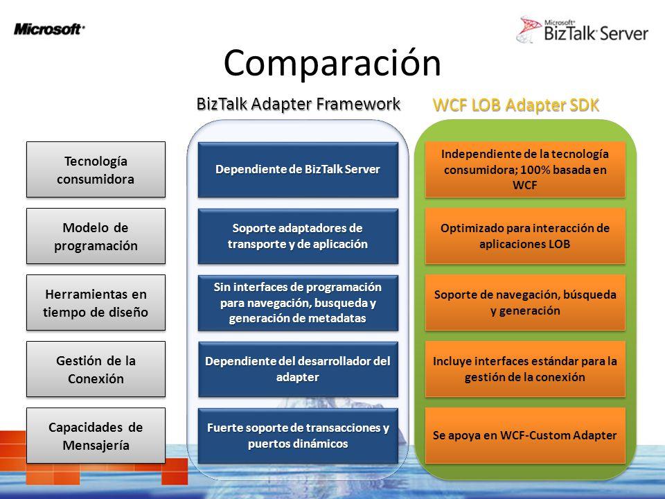 Comparación BizTalk Adapter Framework WCF LOB Adapter SDK