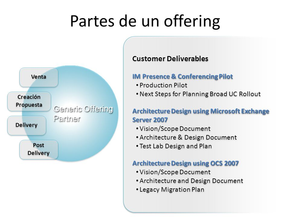 Partes de un offering Customer Deliverables Generic Offering Partner