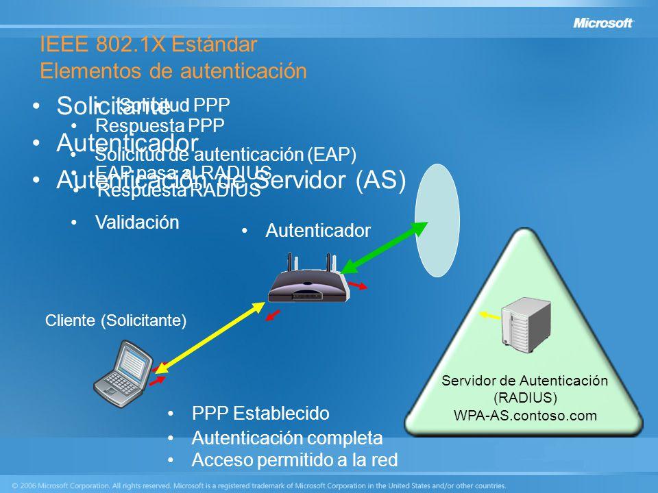 IEEE 802.1X Estándar Elementos de autenticación