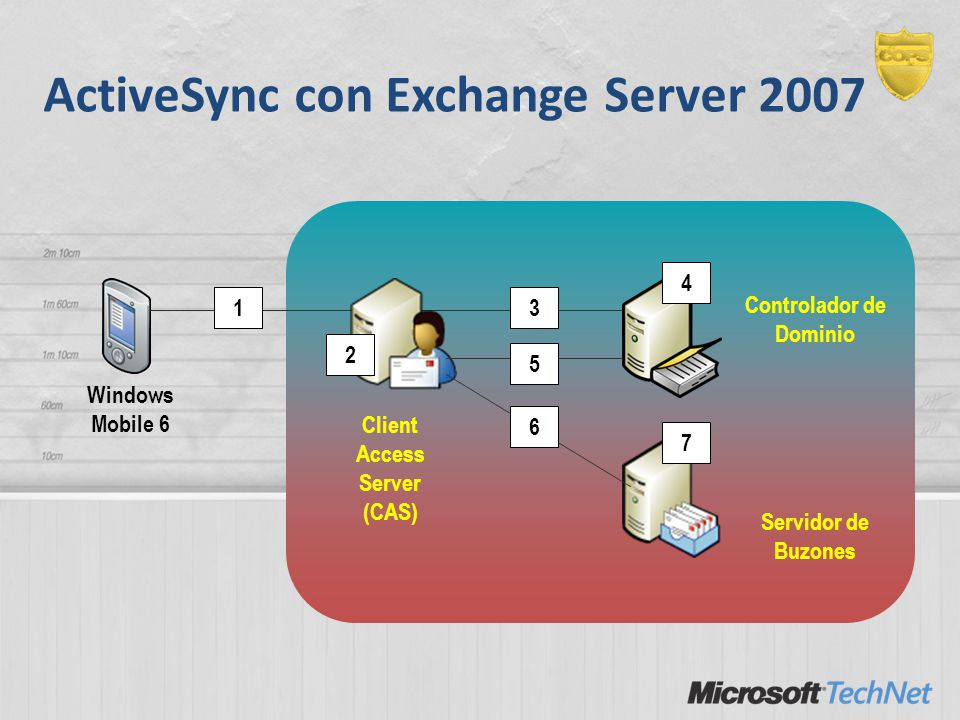 ActiveSync con Exchange Server 2007