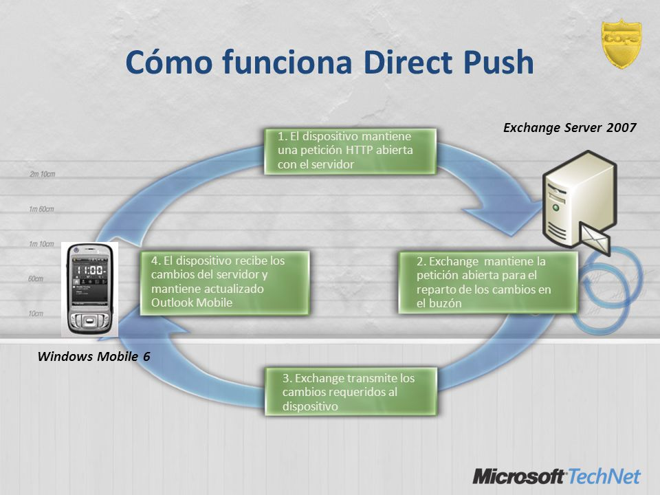 Cómo funciona Direct Push