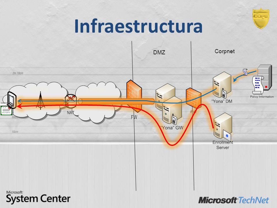 Infraestructura DMZ Corpnet WWAN Internet 63