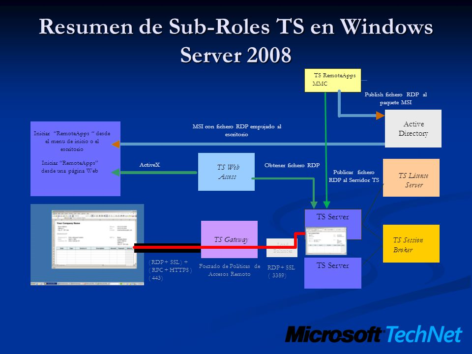 Resumen de Sub-Roles TS en Windows Server 2008