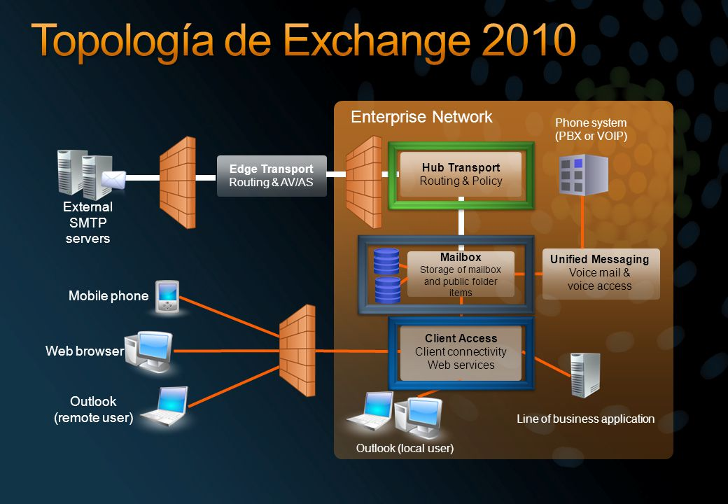 Topología de Exchange 2010 Enterprise Network External SMTP servers