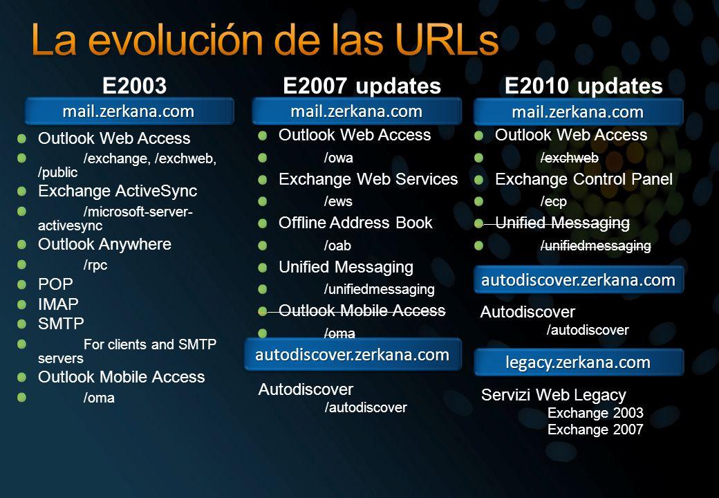 La evolución de las URLs