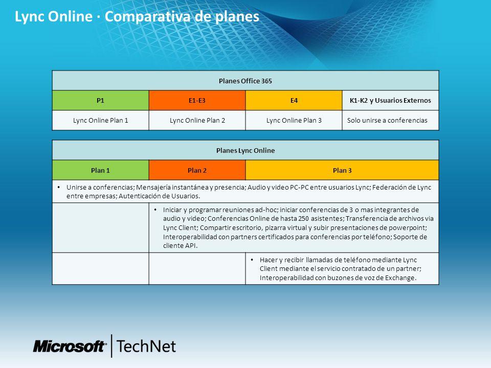 Lync Online · Comparativa de planes