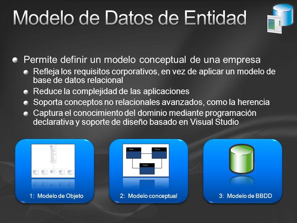 Modelo de Datos de Entidad