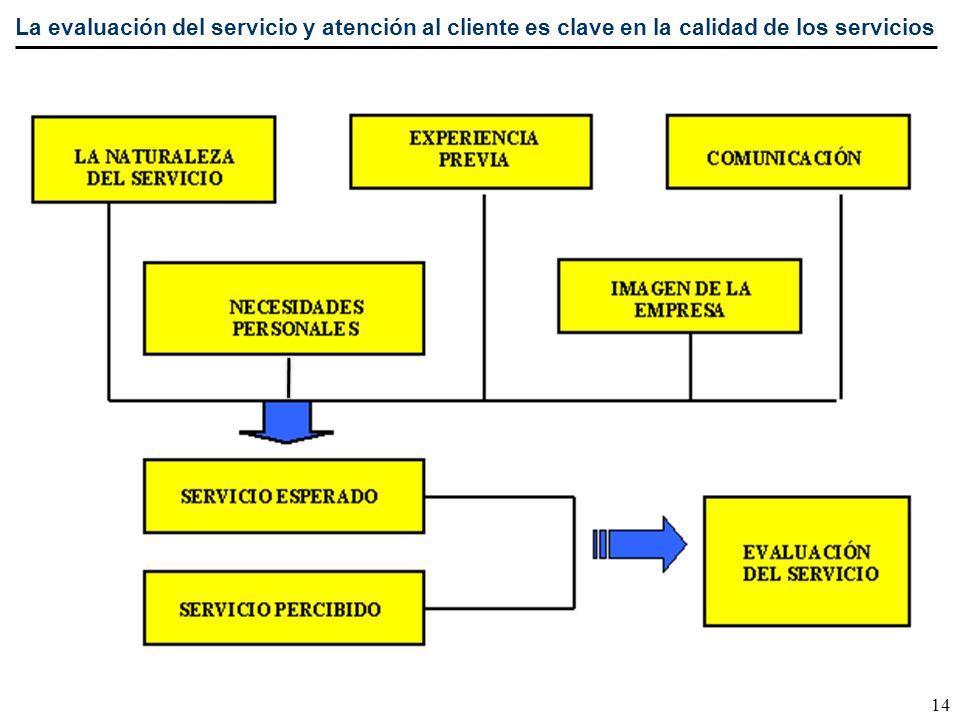 La evaluación del servicio y atención al cliente es clave en la calidad de los servicios