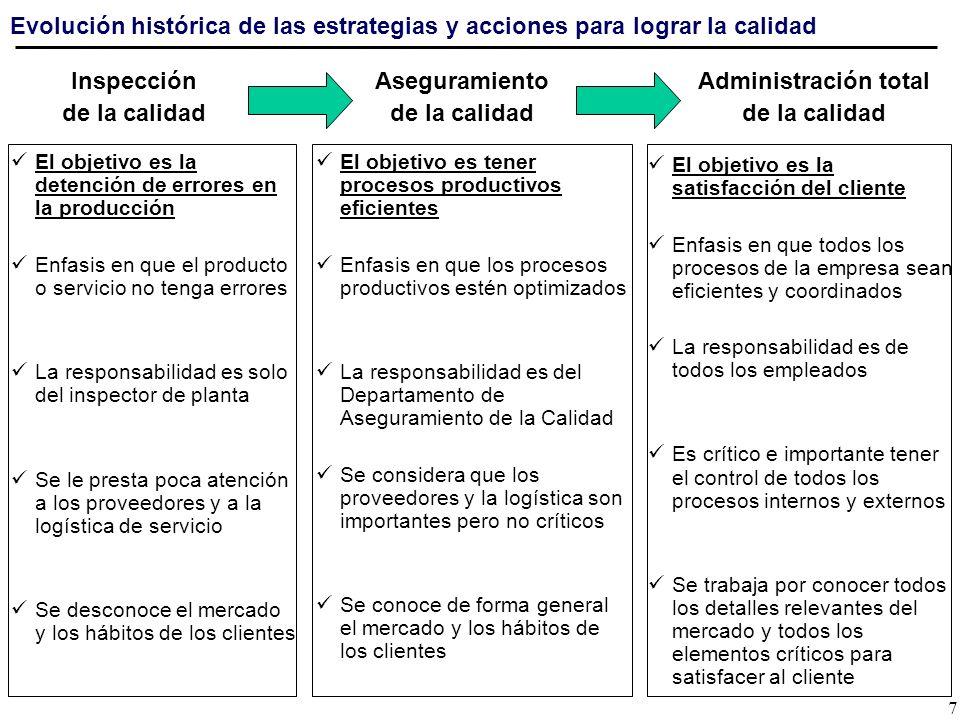 Evolución histórica de las estrategias y acciones para lograr la calidad