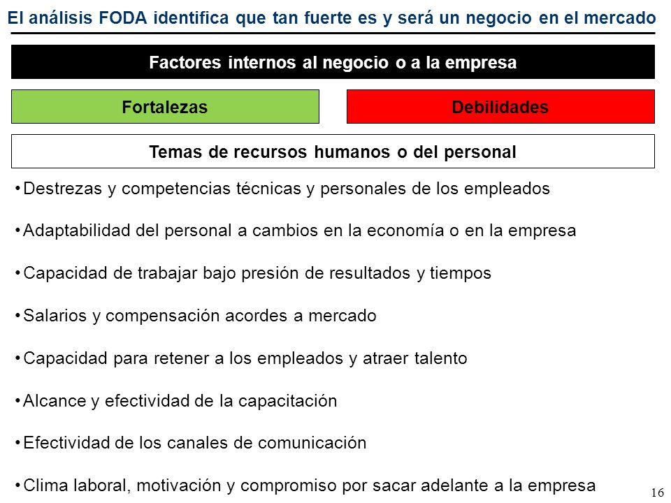 Factores internos al negocio o a la empresa