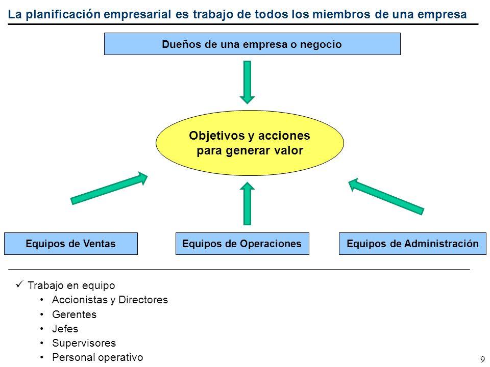 Objetivos y acciones para generar valor