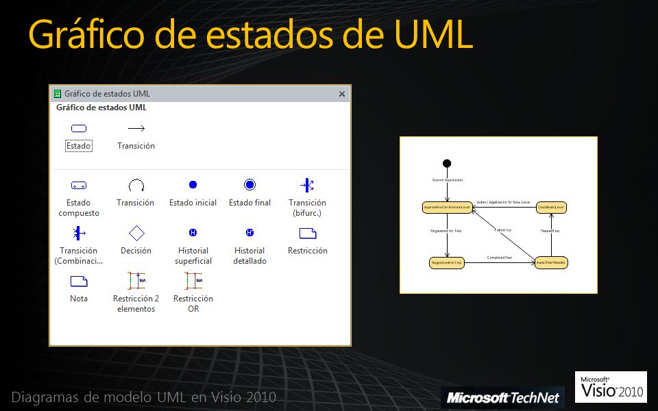 Gráfico de estados de UML