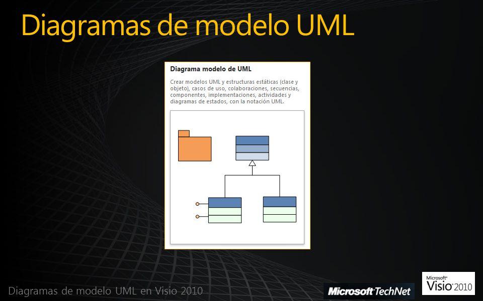 Diagramas de modelo UML